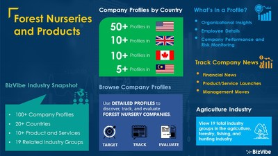 Snapshot of BizVibe's forest nurseries and products industry group and product categories.