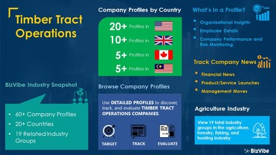 Snapshot of BizVibe's timber tract operations industry group and product categories.