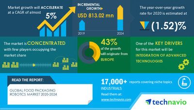 Technavio has announced its latest market research report Food Packaging Robotics Market by Application and Geography - Forecast and Analysis 2020-2024