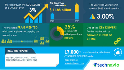 Technavio has announced its latest market research report titled Gifts Novelty and Souvenirs Market by Product, Distribution Channel, and Geography - Forecast and Analysis 2021-2025