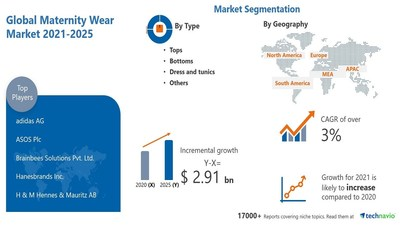 Technavio has announced its latest research report titled Maternity Wear Market by Type and Geography - Forecast and Analysis 2021-2025