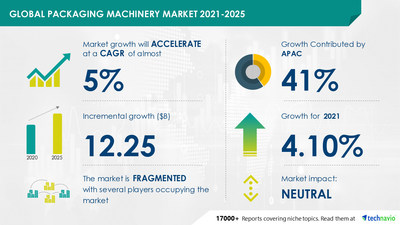 Technavio has announced its latest market research report titled Packaging Machinery Market by Product and Geography - Forecast and Analysis 2021-2025