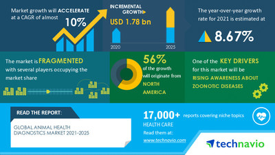 Technavio has announced its latest market research report titled Animal Health Diagnostics Market by Type and Geography - Forecast and Analysis 2021-2025