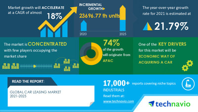 Technavio has announced its latest market research report titled Car Leasing Market by End-user and Geography - Forecast and Analysis 2021-2025