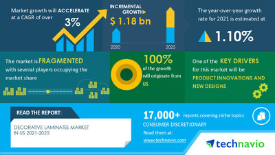 Technavio has announced its latest market research report titled Decorative Laminates Market in US by Application and Product - Forecast and Analysis 2021-2025