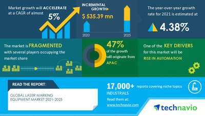Technavio has announced its latest market research report titled Laser Marking Equipment Market by Product and Geography - Forecast and Analysis 2021-2025