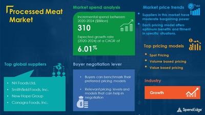 Processed Meat Market Procurement Research Report