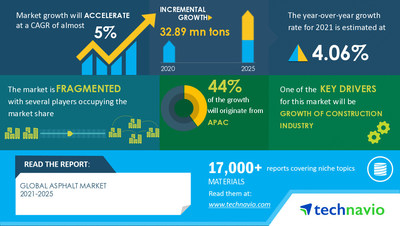 Technavio has announced its latest market research report titled Asphalt Market by Application, End-user, and Geography - Forecast and Analysis 2021-2025