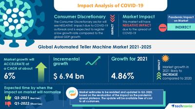 Technavio has announced its latest market research report titled Automated Teller Machine Market Forecast and Analysis 2021-2025