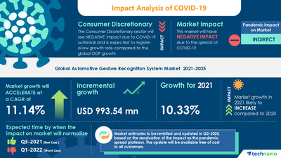 Technavio has announced its latest market research report titled Automotive Gesture Recognition System Market by Technology and Geography - Forecast and Analysis 2021-2025