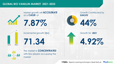 Technavio has announced its latest market research report titled Bio Vanillin Market by Application and Geography - Forecast and Analysis 2021-2025