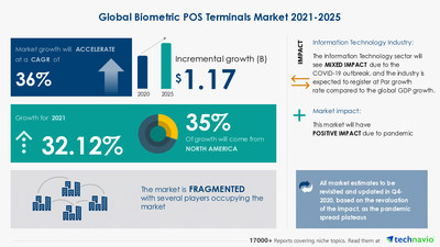 Technavio has announced its latest market research report titled Biometric POS Terminals Market by Technology and Geography - Forecast and Analysis 2021-2025