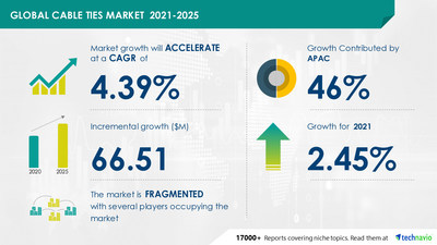 Technavio has announced its latest market research report titled Cable Ties Market by End-user, Material, and Geography - Forecast and Analysis 2021-2025