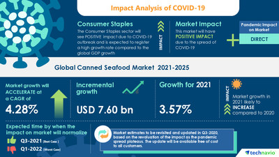 Technavio has announced its latest market research report titled Canned Seafood Market by Product and Geography - Forecast and Analysis 2021-2025