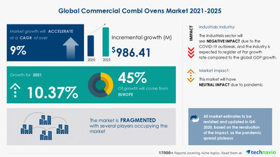 Technavio has announced its latest market research report titled Commercial Combi Ovens Market by Product, End user, and Geography - Forecast and Analysis 2021-2025