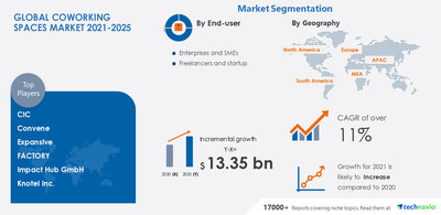 Technavio has announced its latest market research report titled Coworking Spaces Market by End-user and Geography - Forecast and Analysis 2021-2025