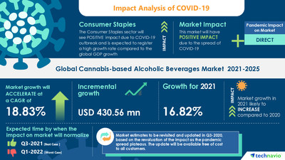 Technavio has announced its latest market research report titled Cannabis-based Alcoholic Beverage Market by Product and Geography - Forecast and Analysis 2021-2025