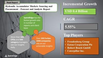 Hydraulic Accumulator Market Procurement Research Report
