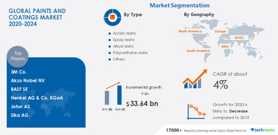 Technavio has announced its latest market research report titled Paints and Coatings Market by Resin Type, Technology, Application, and Geography - Forecast and Analysis 2020-2024