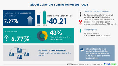 Latest market research report titled Corporate Training Market by Product and Geography - Forecast and Analysis 2021-2025 has been announced by Technavio which is proudly partnering with Fortune 500 companies for over 16 years